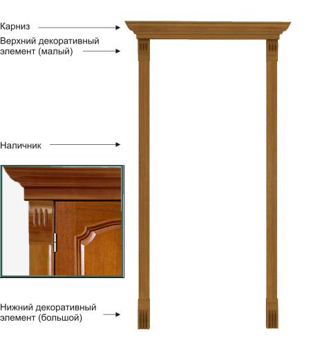 Схема устройства дверных